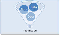 Data Transformed into Information